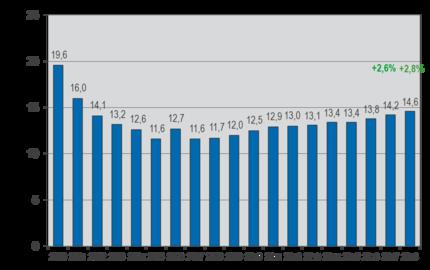 Fenster- und Türenbranche in 2018 mit stabilem Wachstum