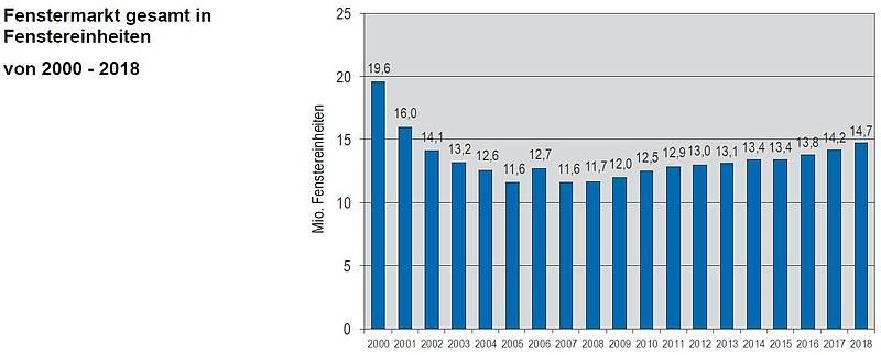 Fensterhersteller deutschland  Statistik & Markt - VFF